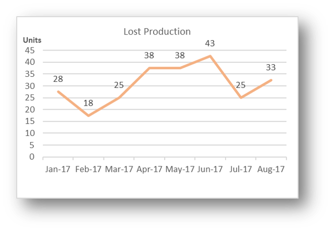 Lost Production