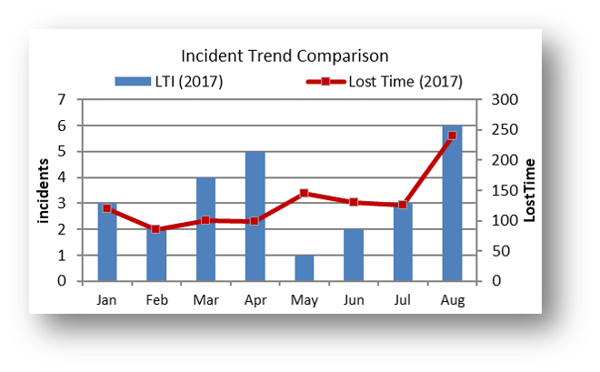 Number of Lost Time Incidents by month