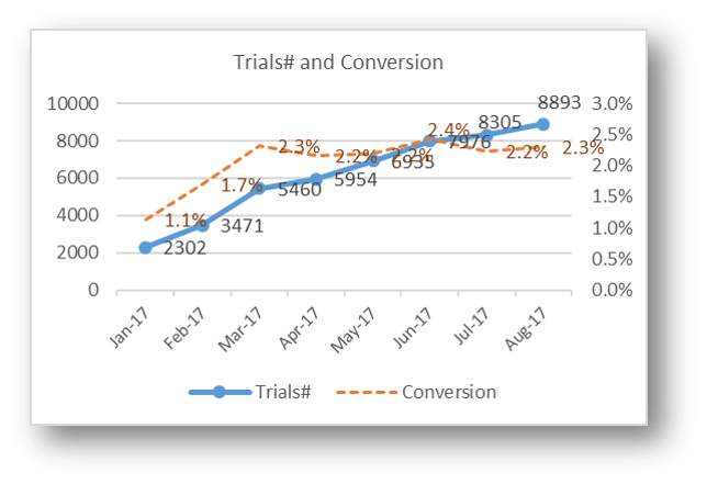 Number of Trials and Conversion Rate from Traffic to Trials