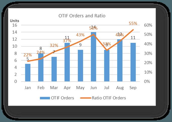 OTIF Orders