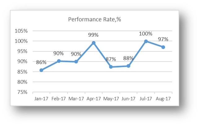 Performance rate