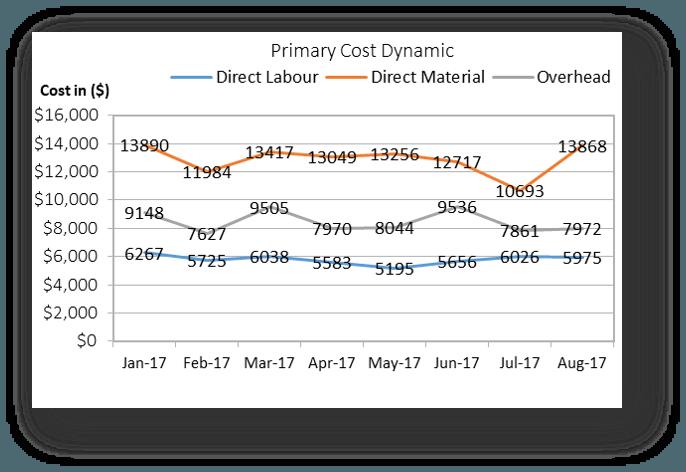 Primary Costs