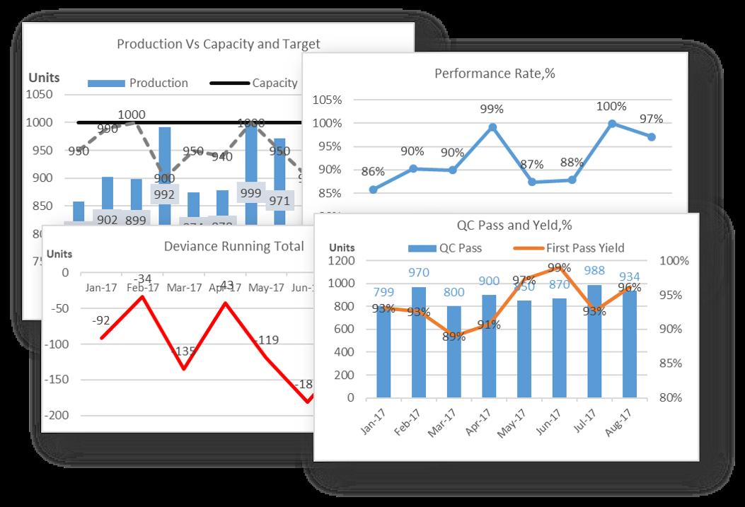 Production Metrics