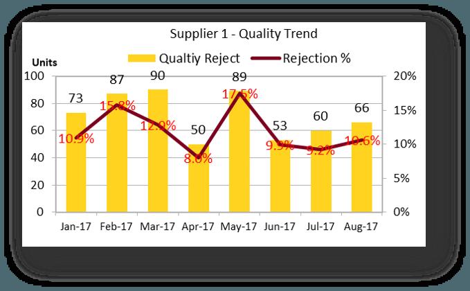 Quality Reject QTY