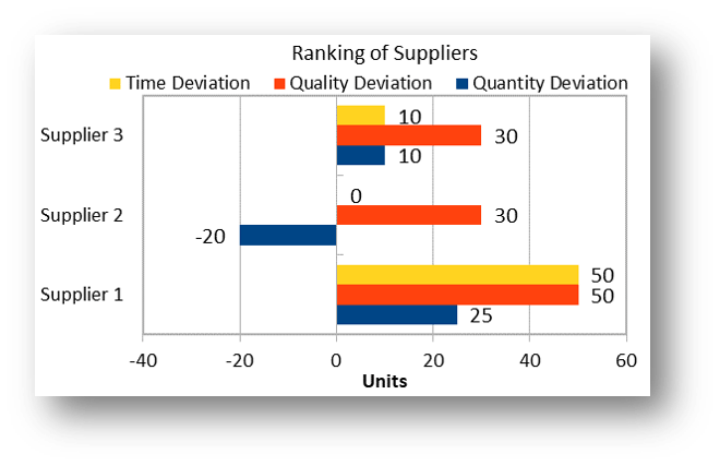 Ranking of Suppliers