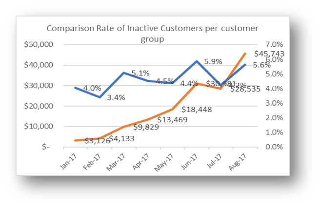 Comparison-Rate-of-Inactive-Customers-per-customer-group