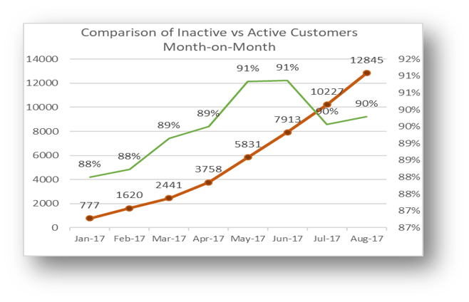 Comparison-of -Inactive-vs-Active-Customers-Month-on-Month