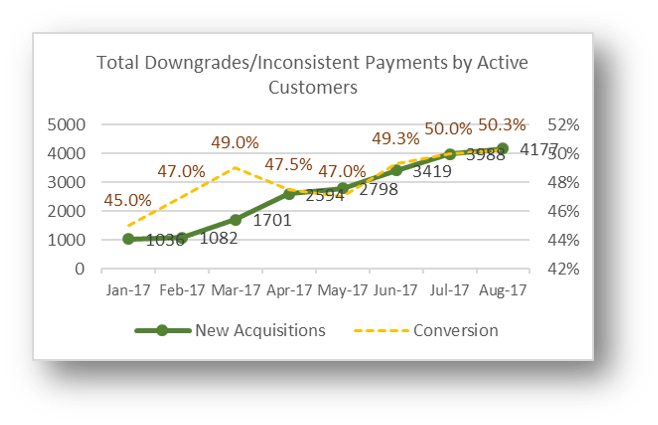 Total-Downgrades-Inconsistent-Payments-by-Active-Customers